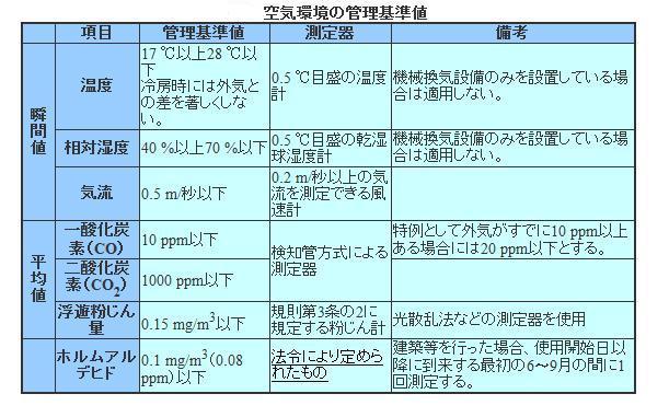 空気環境基準表